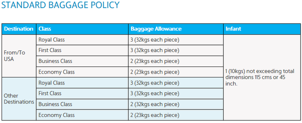 How Much Check In Baggage Allowance In Kuwait Airways From