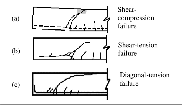 What are the different types of shear failure? - Quora