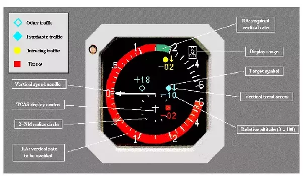 To Have A Functioning Tcas System Installed You Need A Mode S Transponder That Collects And Calculates All Relevant Flying Parameters In Real Time Such As