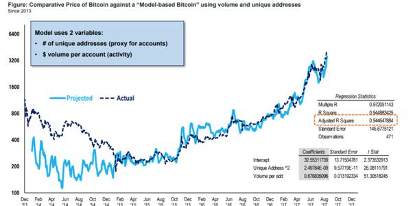 si jinvestis 400 en bitcoin, combien vais-je gagner si le bitcoin augmente