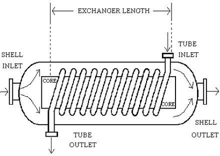 What Are The Applications Of The Helical Coil In Coil Type Heat Exchangers Which Industrial Applications Have They Been Used In