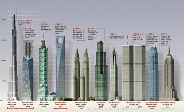 Why Are The Tallest Buildings Constructed In Pyramidal Shape Quora