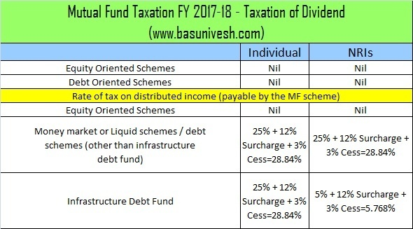 How are stock options taxed in india