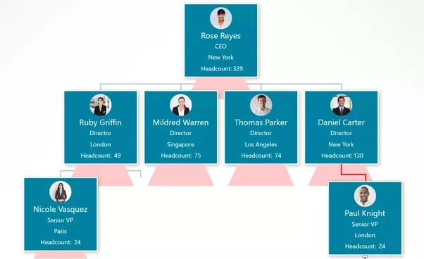 What's The Best Free-of-charge Software For Making An Org Chart?