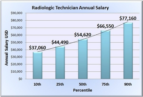 For example, radiology tech jobs in metropolitan areas and medical  diagnostic laboratories often pay higher salaries than radiology tech jobs  in rural areas ...