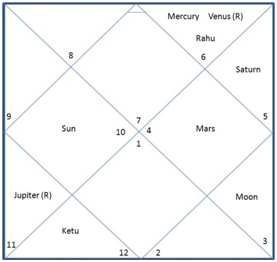 What are the astrological aspects to look to for sport players in a