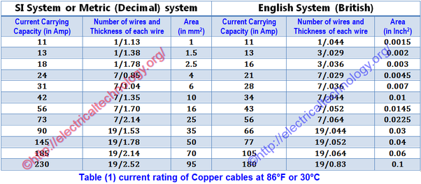 How to select the size of a cable for a different load in electrical here are the table for determining the proper size of cable for electrical wiring installation greentooth Image collections