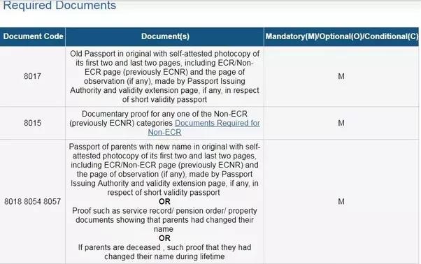 I Need To Change Mothers Name On My Passport What Procedures Need