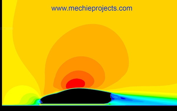 What are the best Fluid dynamics and aerodynamics project topics
