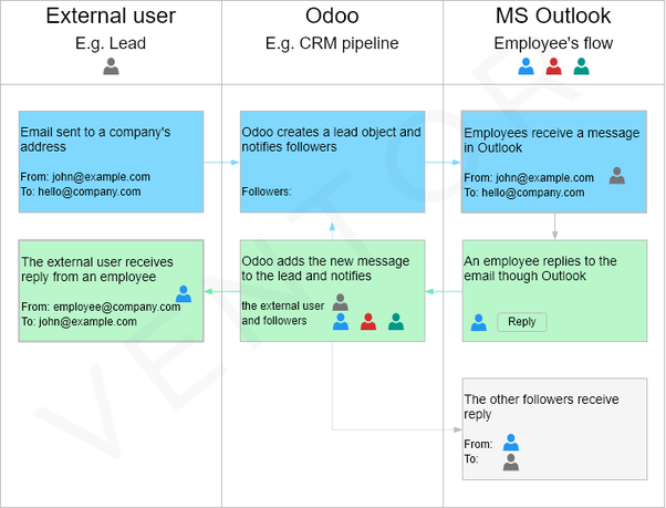 How to configure Office 365 outgoing mail server in Odoo - Quora