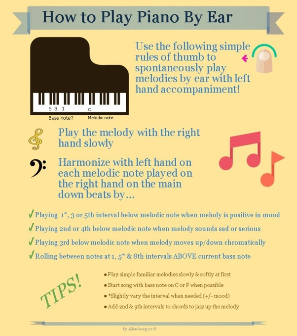 What Is The Best Way To Learn How To Play Piano By Ear Quora