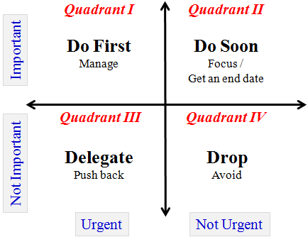 Funky Urgent Important Matrix Template Photo - Resume Ideas ...