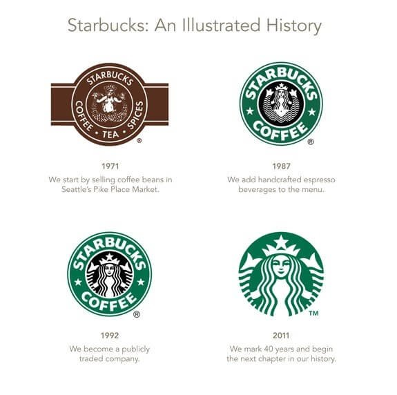 What Is The Meaning And Story Behind The Starbucks Logo Quora