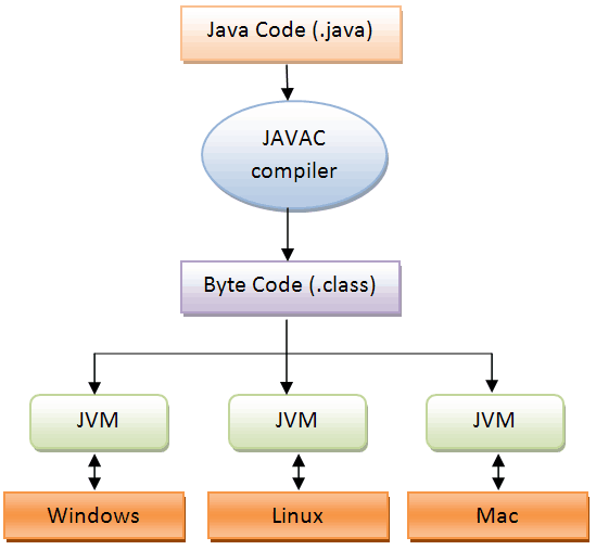 How does the Java compiler work? - Quora