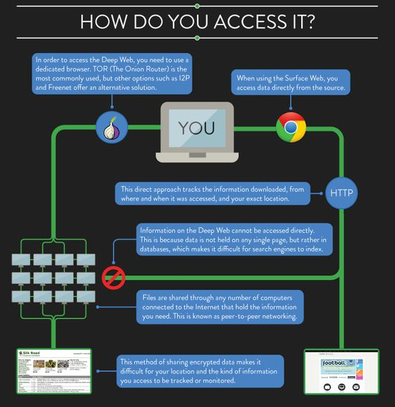 What is the deepdark web and how do you access it quora technically this aint a difficult process at all you justs need to install and use tor go to torproject and download the tor browser bundle ccuart Gallery