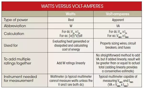 how to convert ac watts to dc volt ampere quora. Black Bedroom Furniture Sets. Home Design Ideas