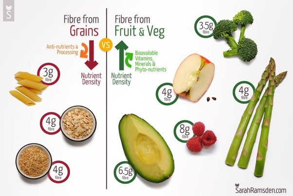 High Fiber Diets: Their Role in Gastrointestinal Disorders