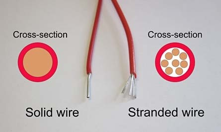 What is the cross sectional area of a wire quora for stranded wire the cross section will be the sum of the cross sections of its constituent strands despite the voids an 18 ga stranded wire will be greentooth