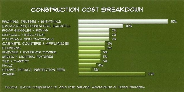 How much does it cost to build your own house? If I have ...