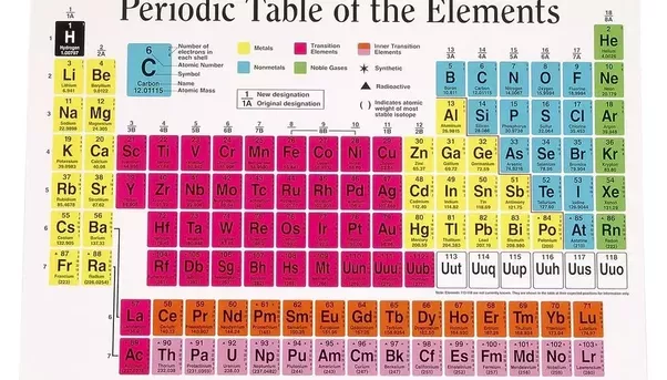 Are The Metalloids And Transition Metals The Same Quora