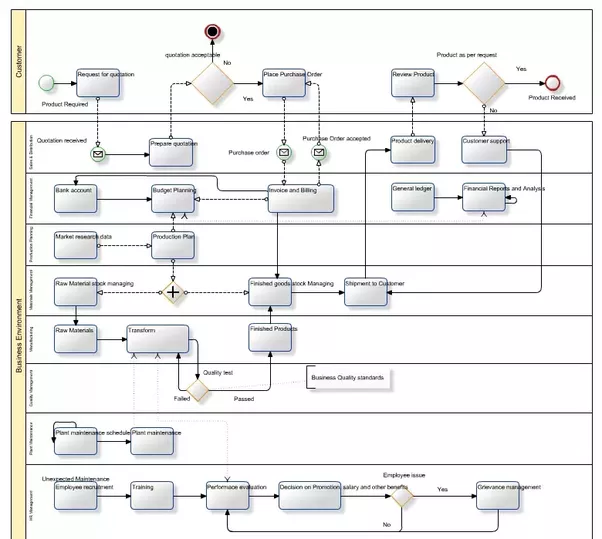 What Is The Best Free Flowchart Software Quora