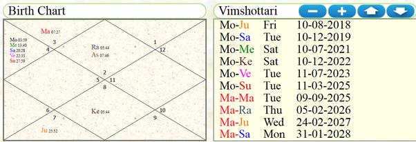 Does Shri Narendra Modi's birth chart show Raja Yoga from 2019 to