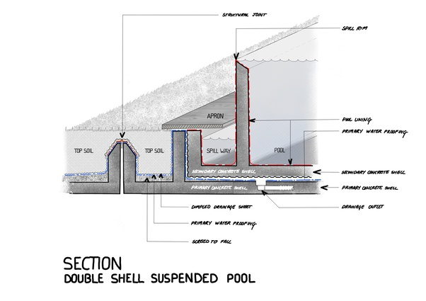 How Are Swimming Pools Constructed On