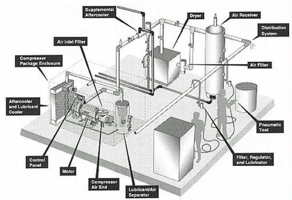 main qimg e7a9a088f8f78534eb93a3115363d3b2 c what is the instrumentation in a compressor? quora