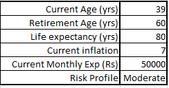 How much retirement money is enough in India in 2040? - Quora