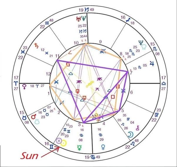 What does my Sagittarius Sun, Virgo Moon, and Gemini Rising