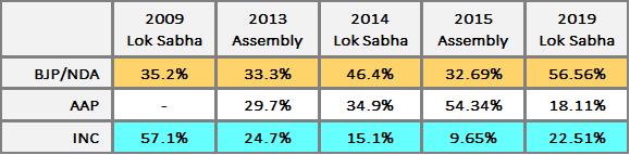 india elections 2020 prediction