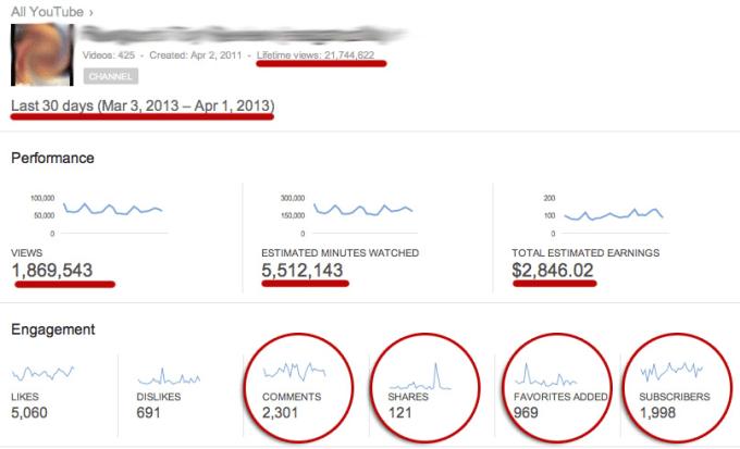 youtube visualizzazioni soldi