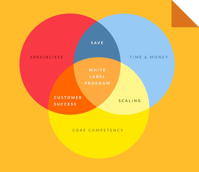 Why Choose White Label Program? - Quora