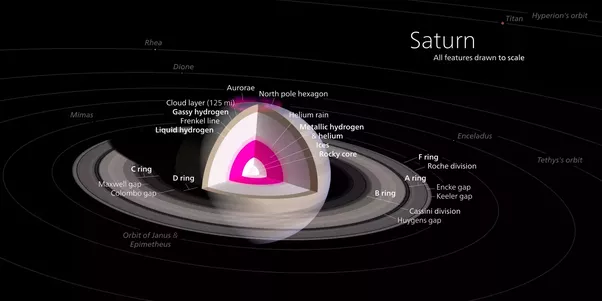 Why Is Saturn The Least Dense Planet Among All Four Of The