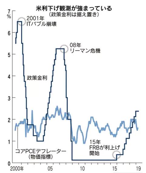 金利 アメリカ 国債