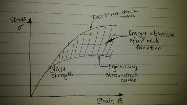 Figure 1 Stressstrain Diagram