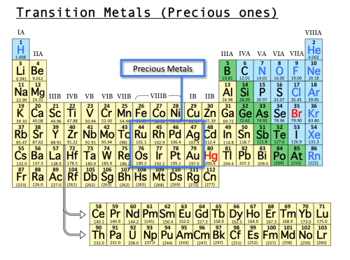 What Are The Least Reactive Metals Quora