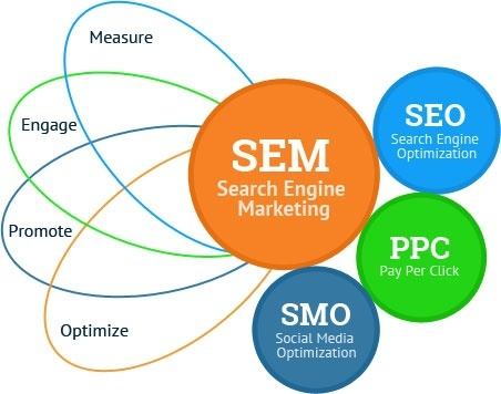 The Advantages and Disadvantages of Search Engine Marketing