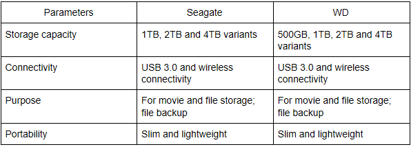 Which is the best external hard drive, Seagate or WD? - Quora