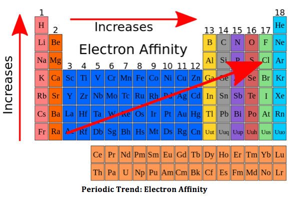 Why does electron affinity increase across the periodic table quora urtaz Choice Image