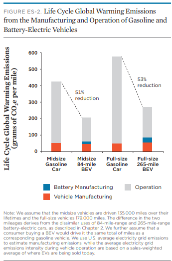 This Graphic 1 Shows A Clear Reduction In Co2 Emissions For Electric Vehicles