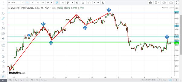 Does Gann squar of 9 method really work for intraday trading in