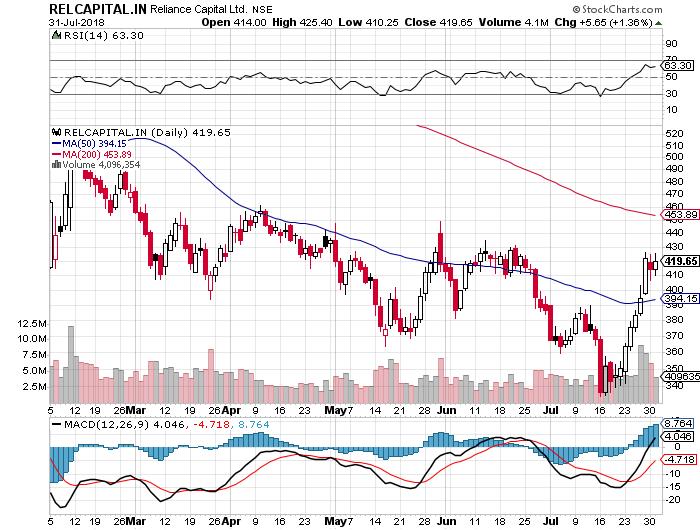Reliance Capital Chart