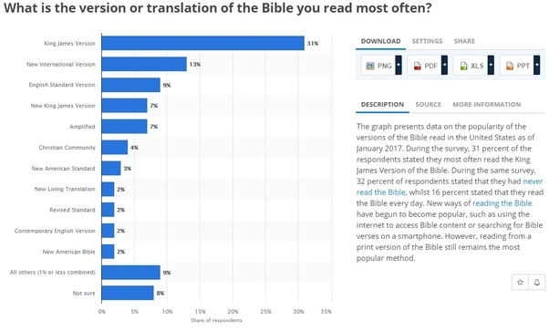 Which is the best Bible version and why? - Quora