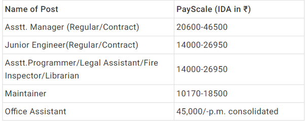 deals assistant manager salary