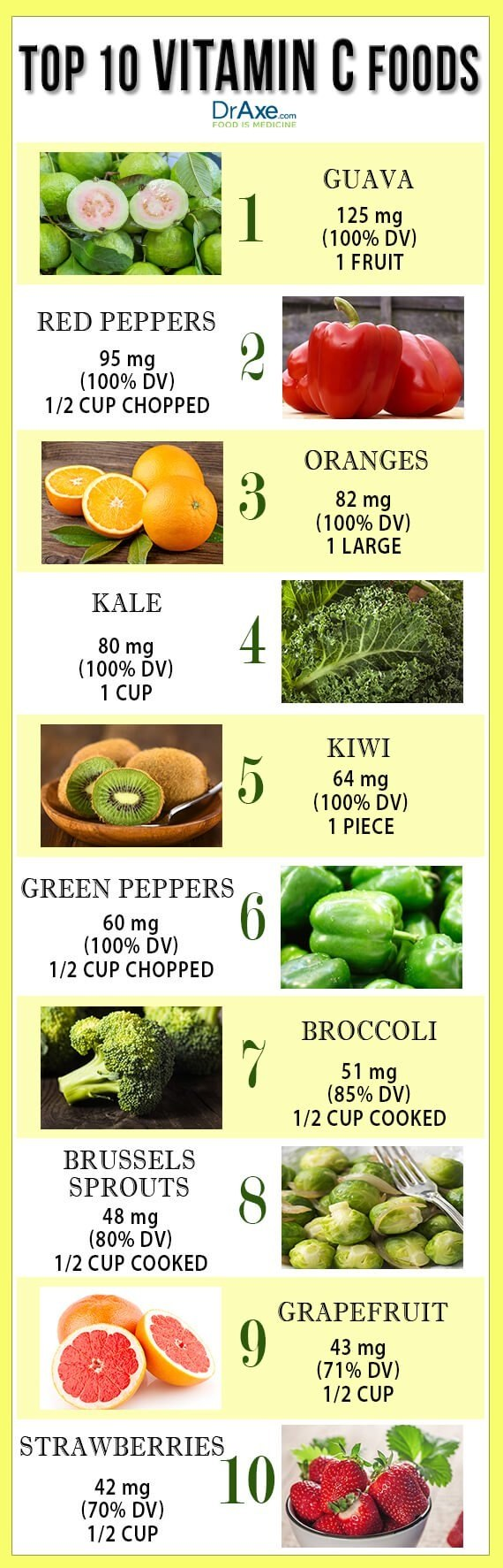 Which fruit is the best source of vitamin c quora following this vitamin c foods list can help you maintain optimal levels of vitamin c try and consume 2 3 of these vitamin c foods sources daily workwithnaturefo