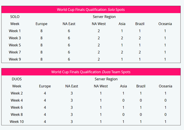 fortnite world cup qualifiers