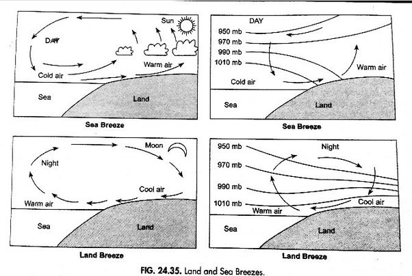 What Causes Land And Sea Breezes Quora