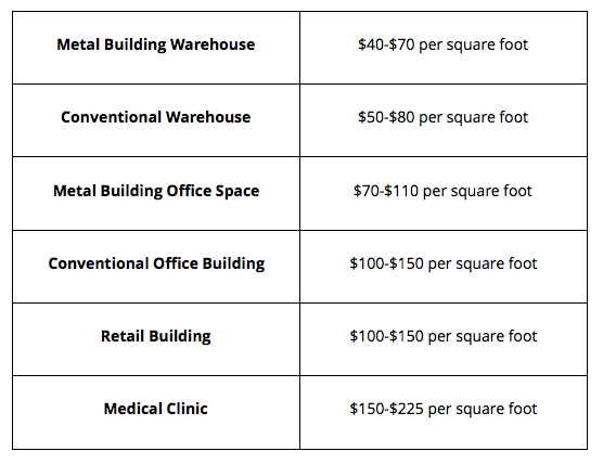 How to estimate the square foot cost of construction - Quora