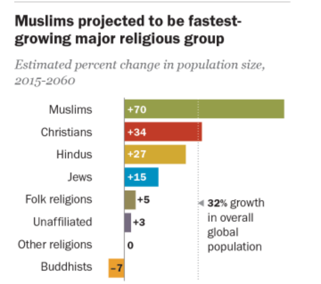 Why is the Muslim community in India, on average, more